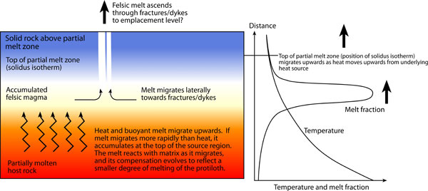 Figure 2  Comparison between direct partial melting of SC5 at 1 4 GPa    Partial Melting Magma