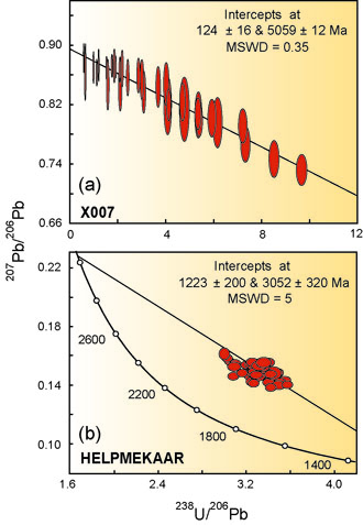 sm nd dating garnet Simultaneous modeling of the retrograde fe-mg zoning in garnet, spatially resolved sm-nd ages of garnet single crystals, and resetting of the bulk garnet.