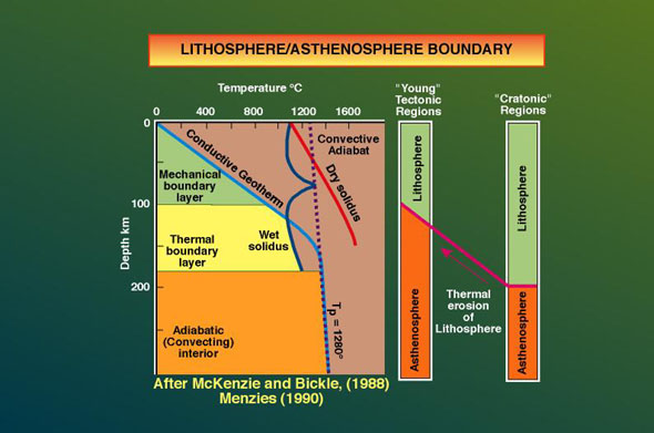 intraplate volcanism definition
